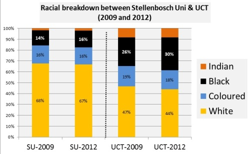 Racial breakdown - SU and UCT