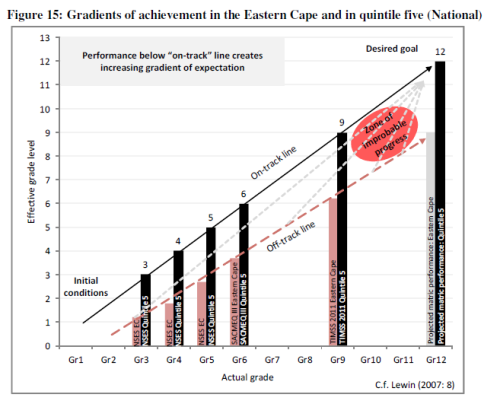 "South Africa's Education Crisis 1994-2011"" – My new CDE"