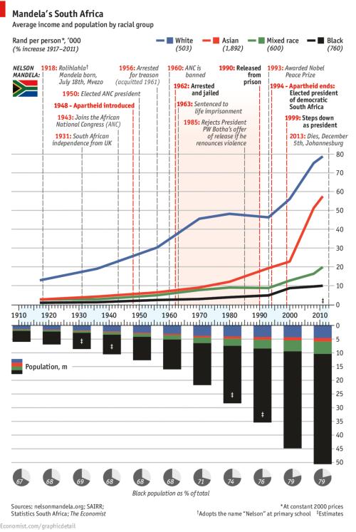 economist SA chart 20130713_gdc865
