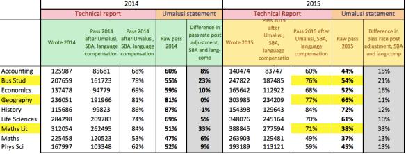 Matric 2015 standardisation matters   Nic Spaull